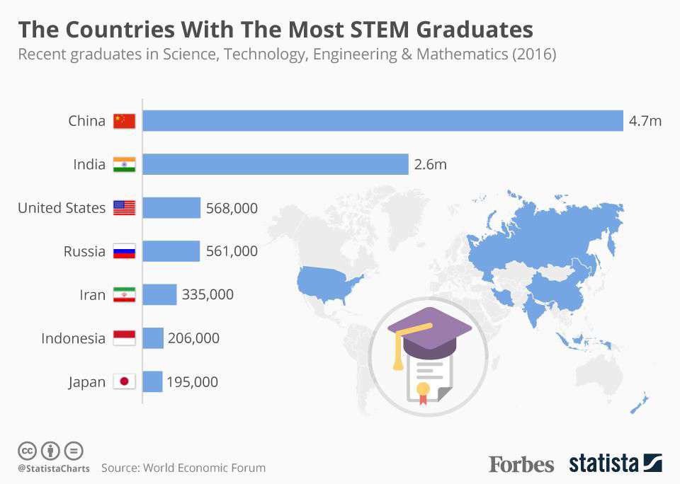 https---blogs-images.forbes.com-niallmccarthy-files-2017-02-20170202_STEM